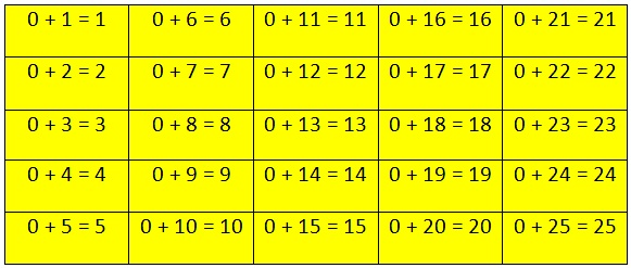 0 Addition Table