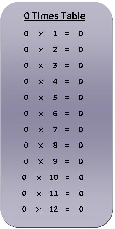 0 Times Table Multiplication Chart
