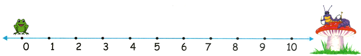 0 Times Table on Number Line