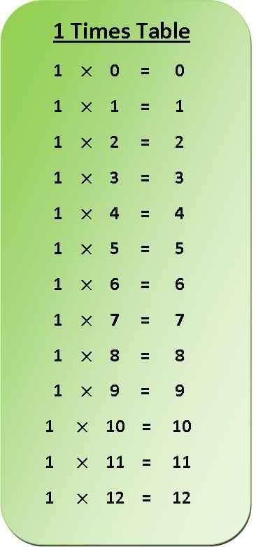 1 Times Table Multiplication Chart Multiplication Table Of 1 1