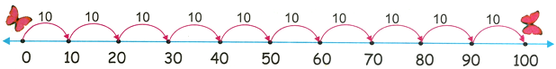 10 Times Table on Number Line