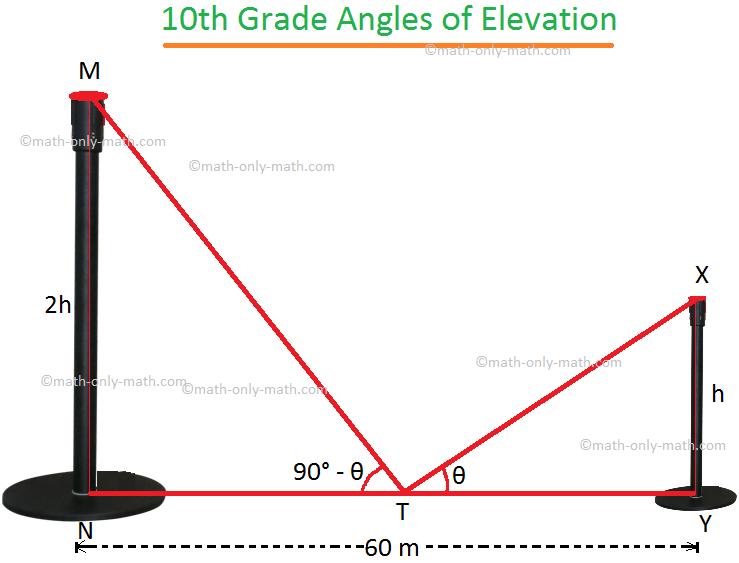 10th Grade Angle of Elevation