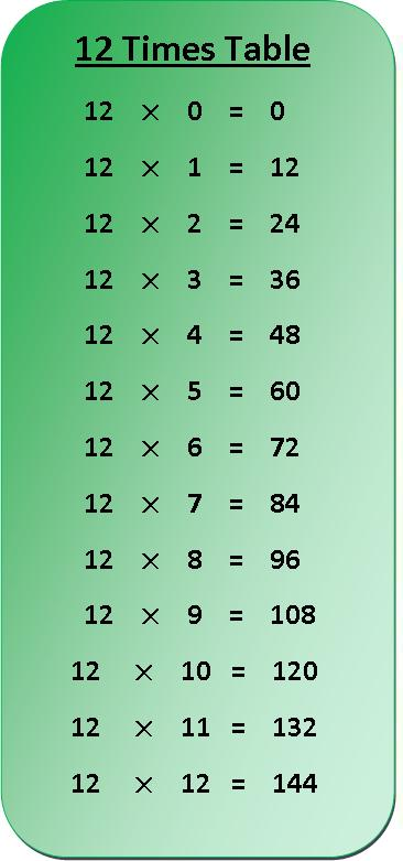 12 Times Table Multiplication Chart | Exercise on 12 Times ...