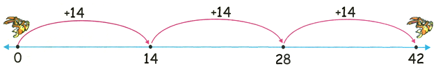 14 Times Table on Number Line