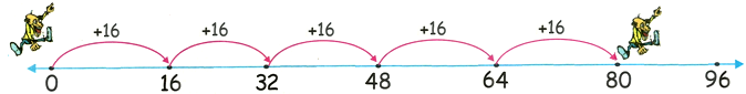 16 Times Table on Number Line