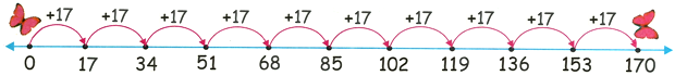 17 Times Table on Number Line