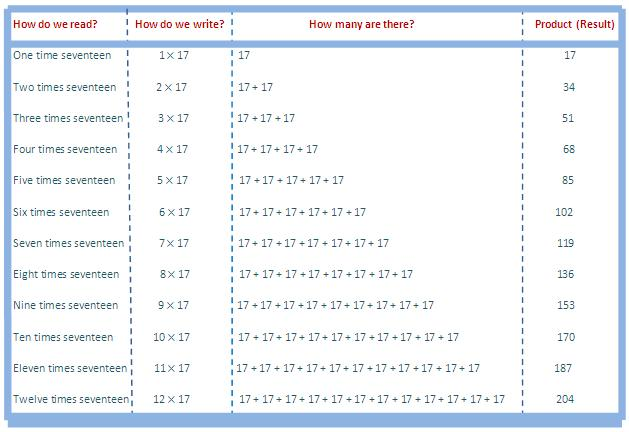 17 times table, multiplication table of 17, read seventeen times table, write 17 times table, table