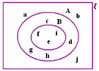 Practice Test on Venn Diagrams