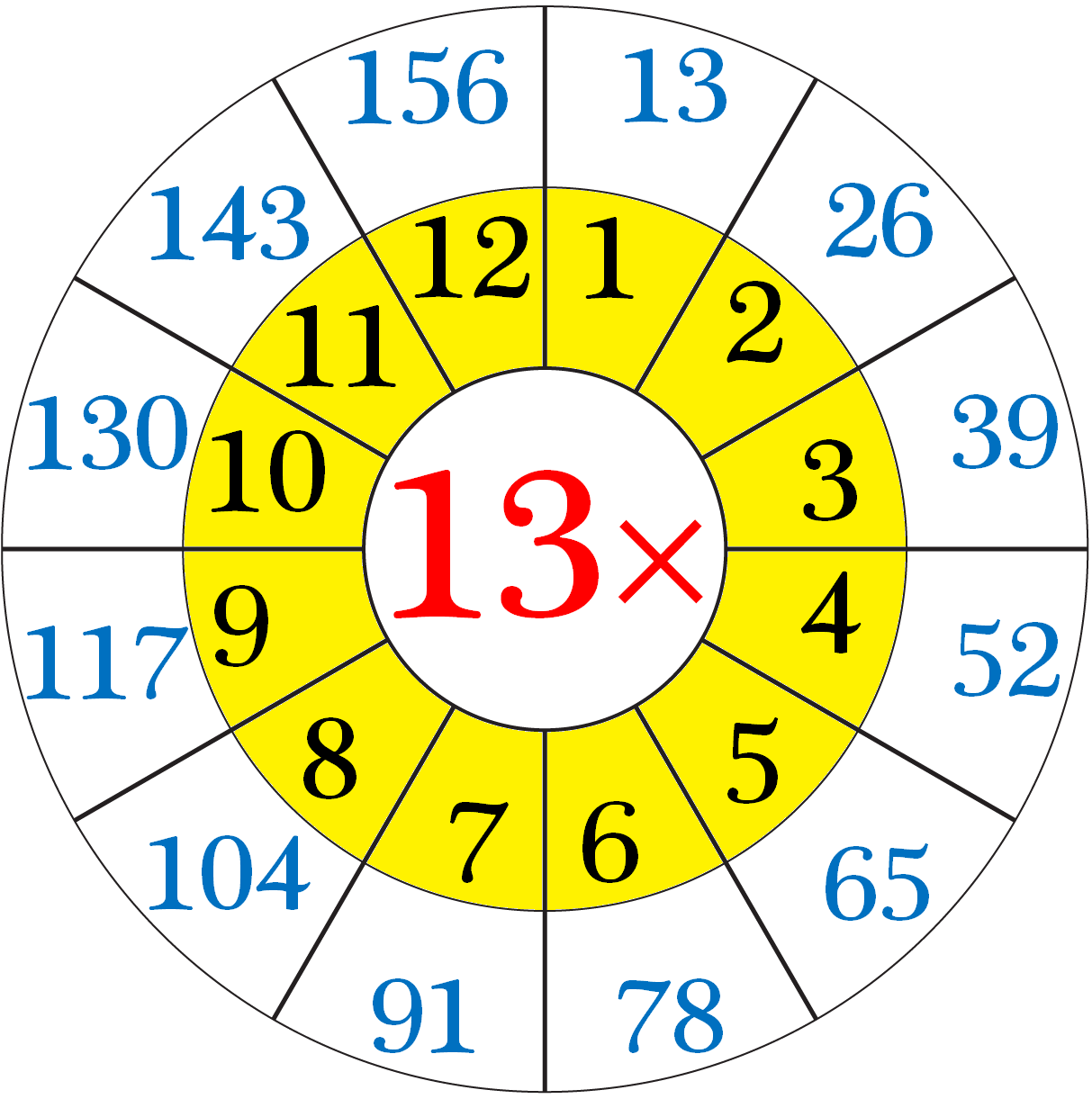 Multiplication Table of 13