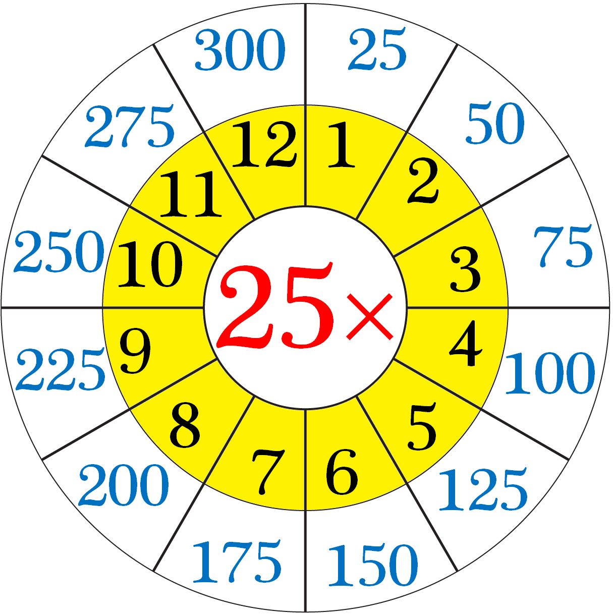 Multiplication Table of 25