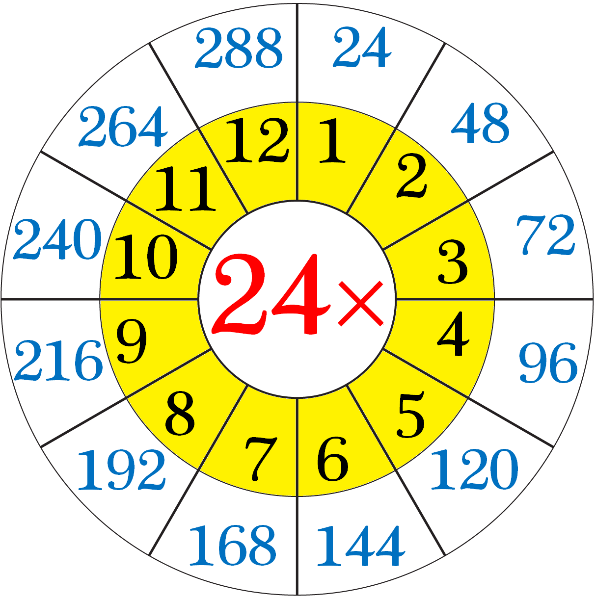 Multiplication Table of 24