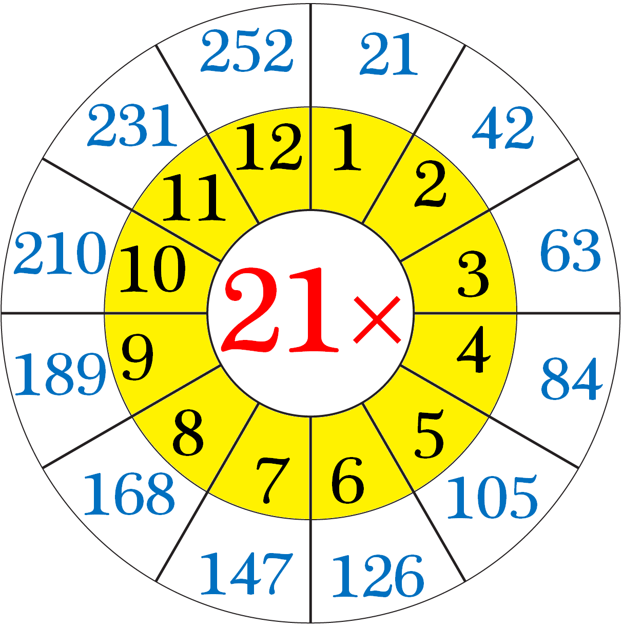 Multiplication Table of 21