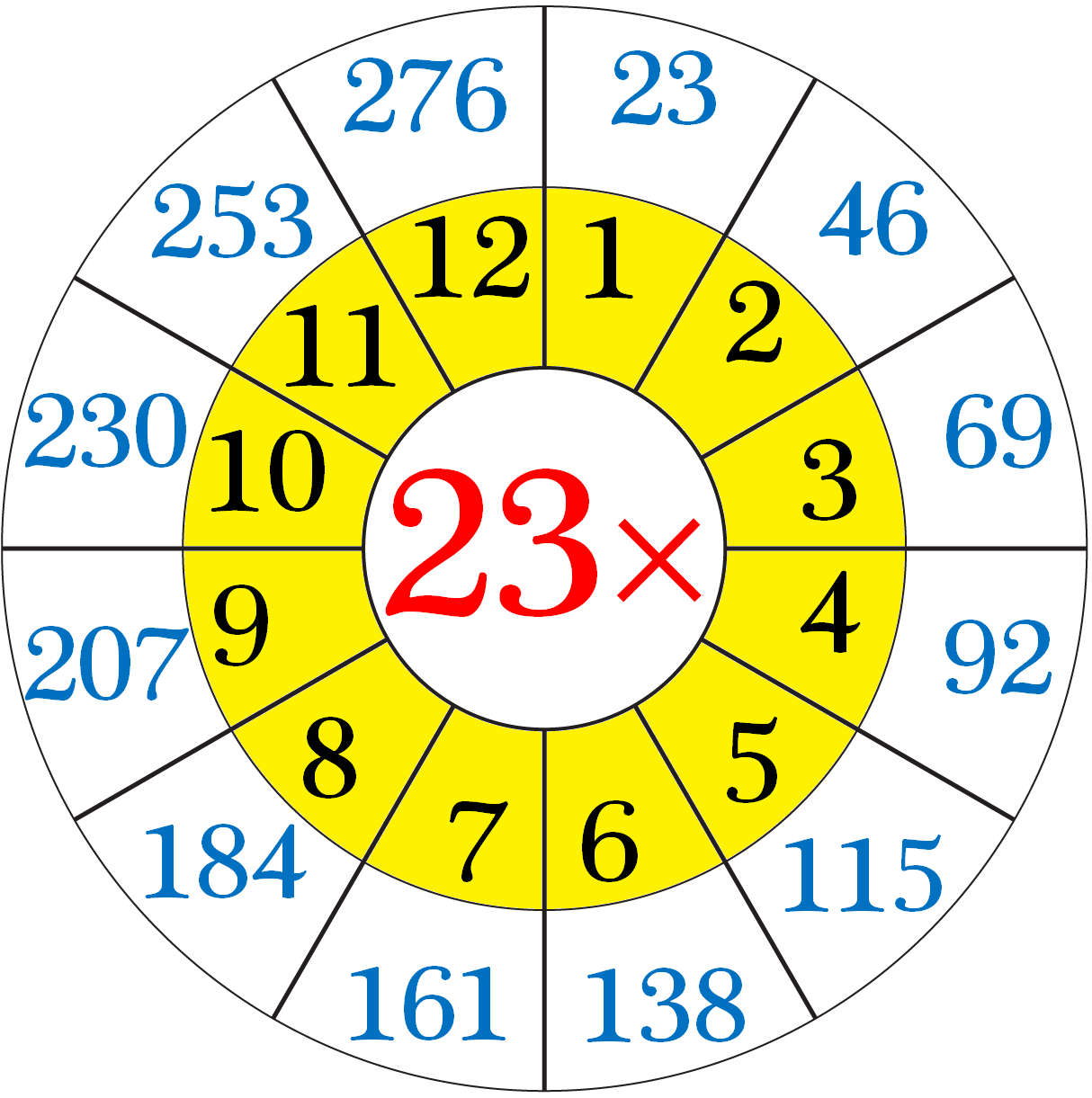 Multiplication Table of 23