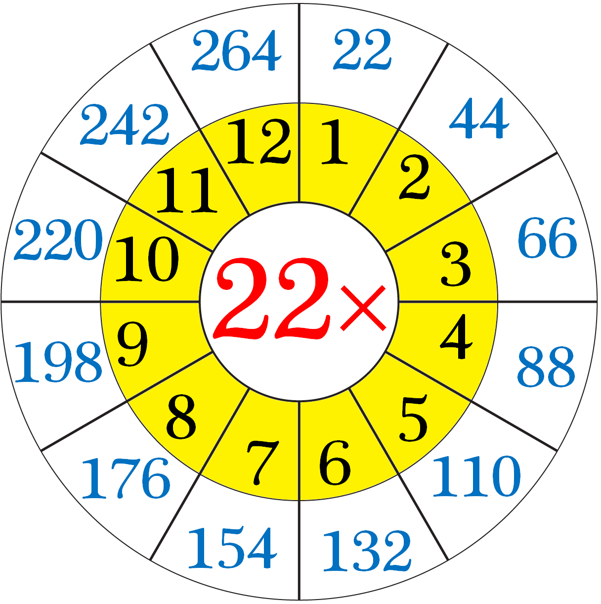 Multiplication Table of 22