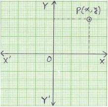 Find the Coordinates of a Point