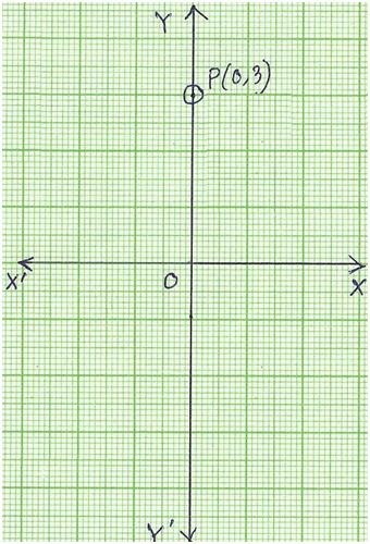 Examples to get Coordinates of a Point