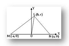 Apollonius theorem