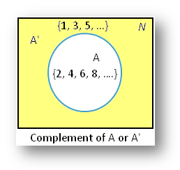 Complement of a Set Venn Diagram