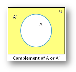 Complement of a Set using Venn Diagram