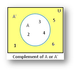 Example on Complement of a Set