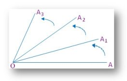 Trigonometric Angles