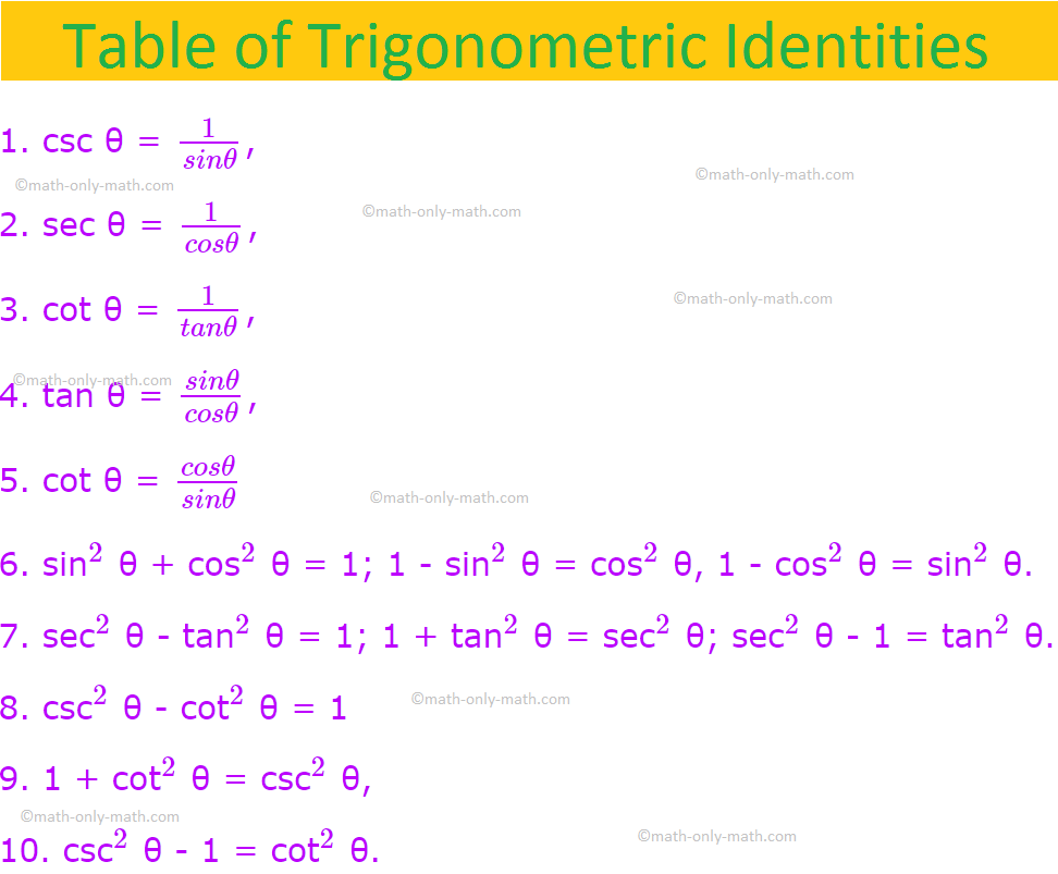 Table of Trigonometric Identities