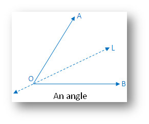Types of Symmetry: An angle