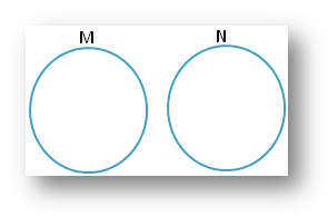 Sets using Venn Diagram