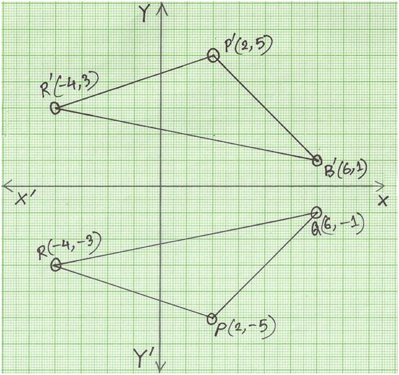 Reflection of a Point in x-axis