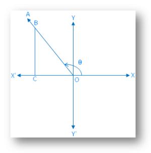 θ Lies in the Second Quadrant