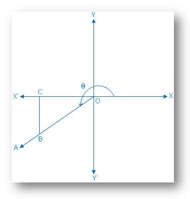 θ Lies in the Third Quadrant