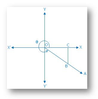 θ Lies in the Fourth Quadrant