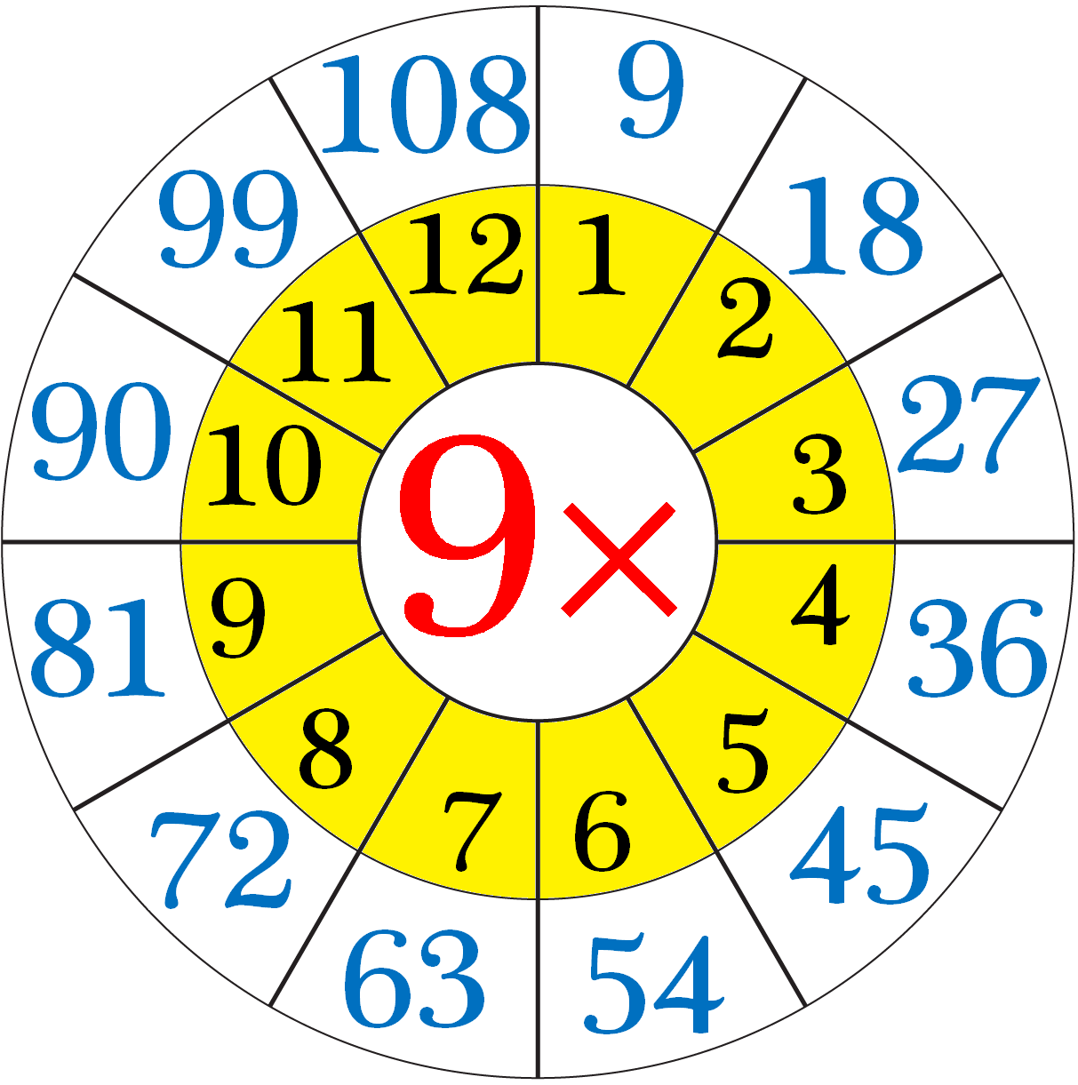 Multiplication table of 9 repeated addition by 9 s for 108 times table