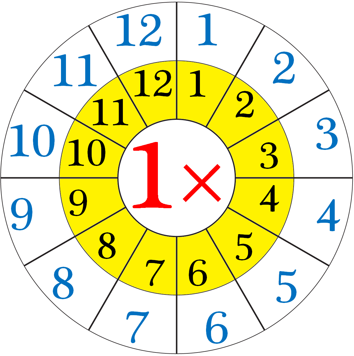 Multiplication Table of One