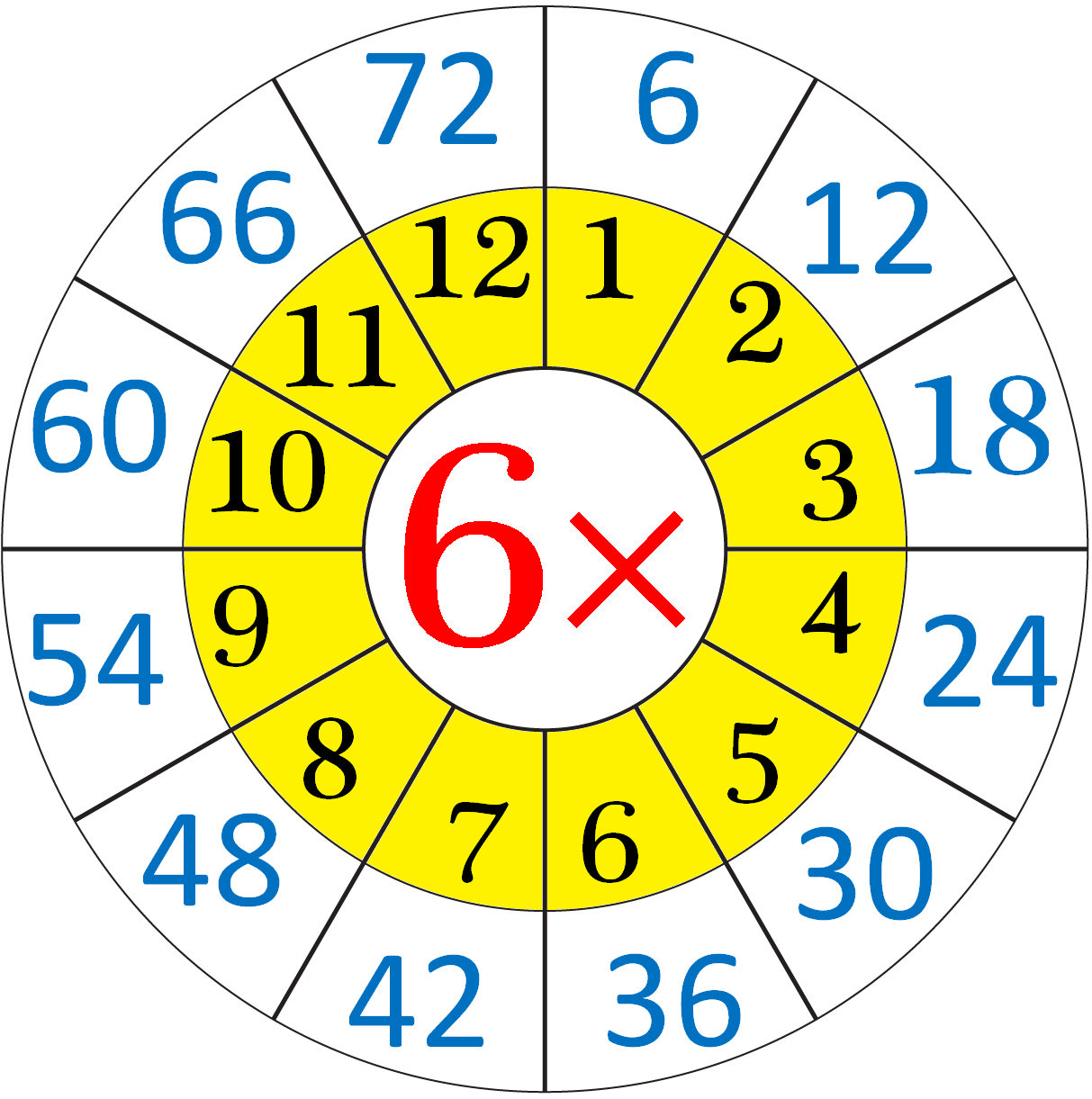 Multiplication Table of Six