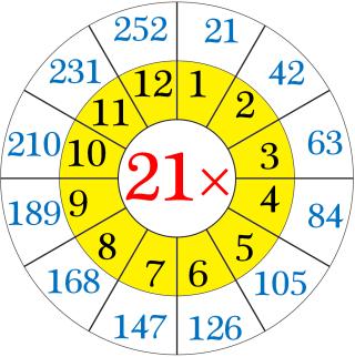 Multiplication Table of Twenty-One