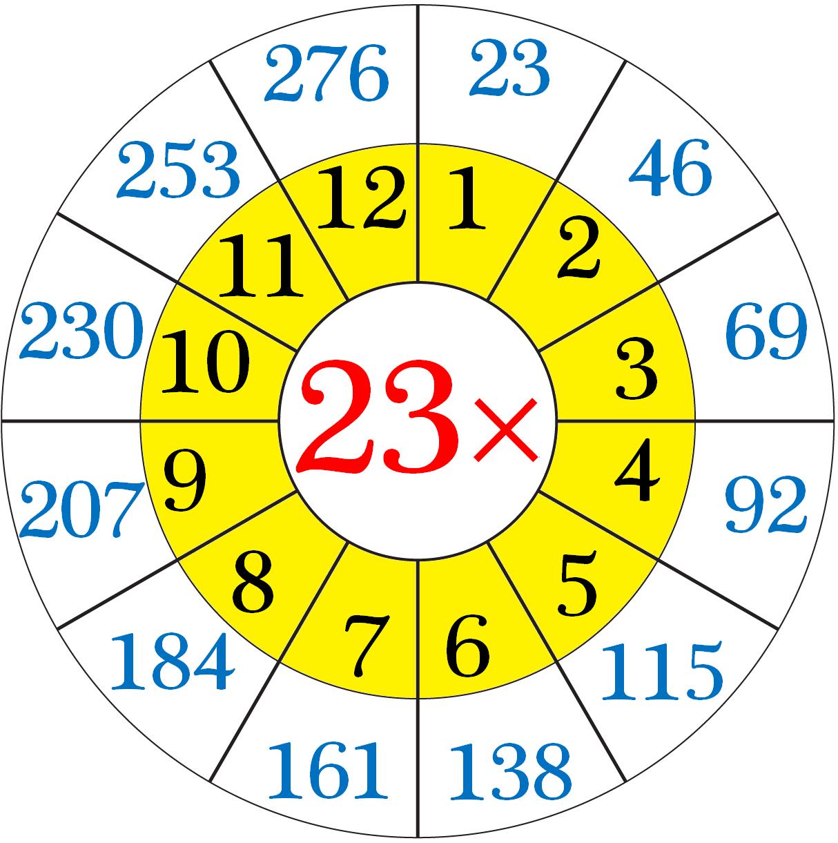 Multiplication Table of Twenty-Three