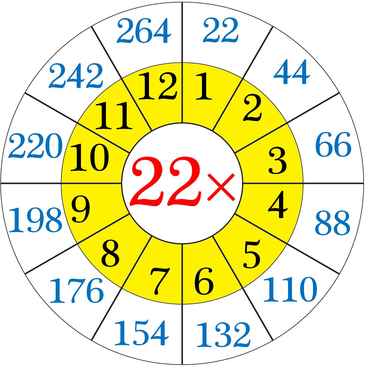 Multiplication Table of Twenty-Two