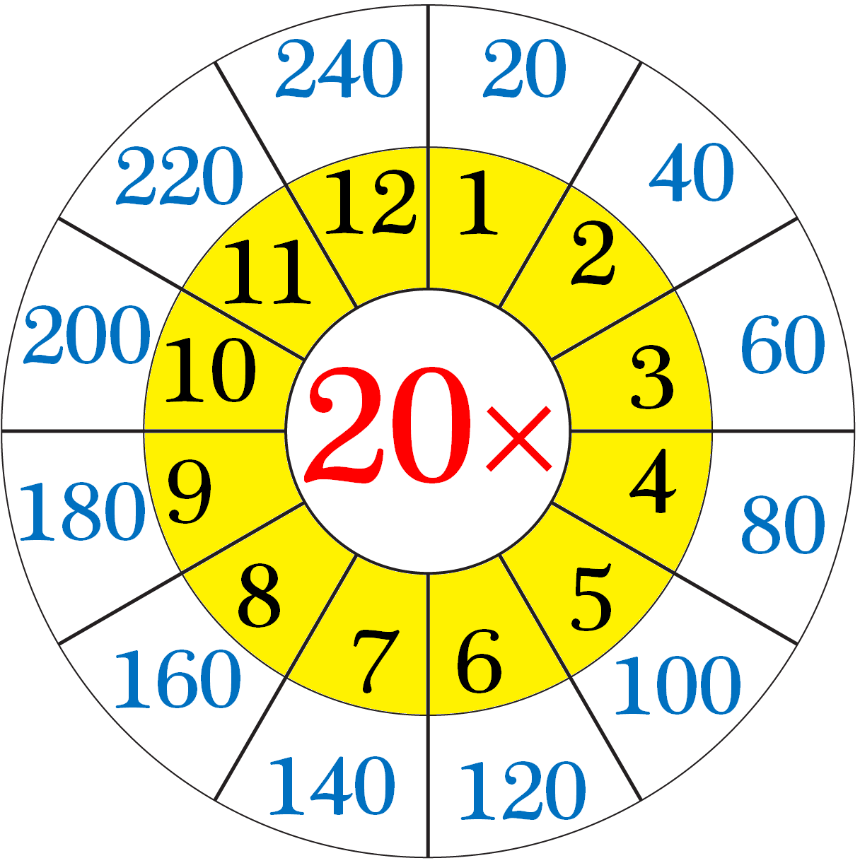 Multiplication Table of Twenty
