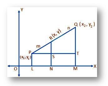 Internal Division of line segment