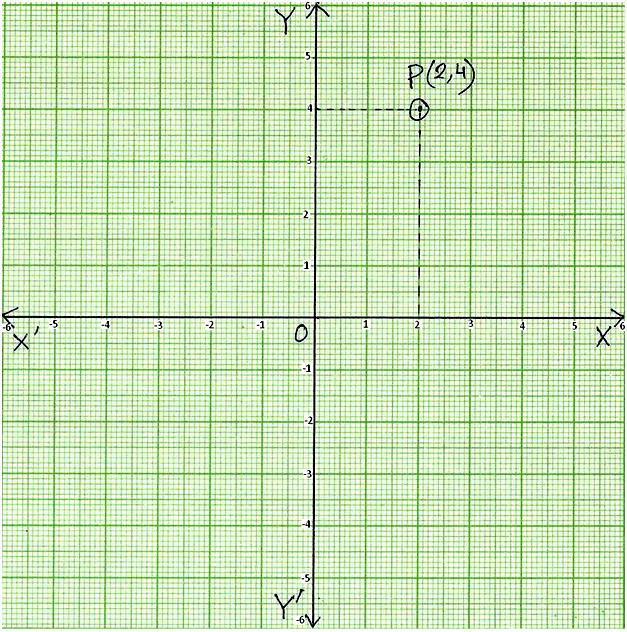 Coordinates of a Point in a Plane