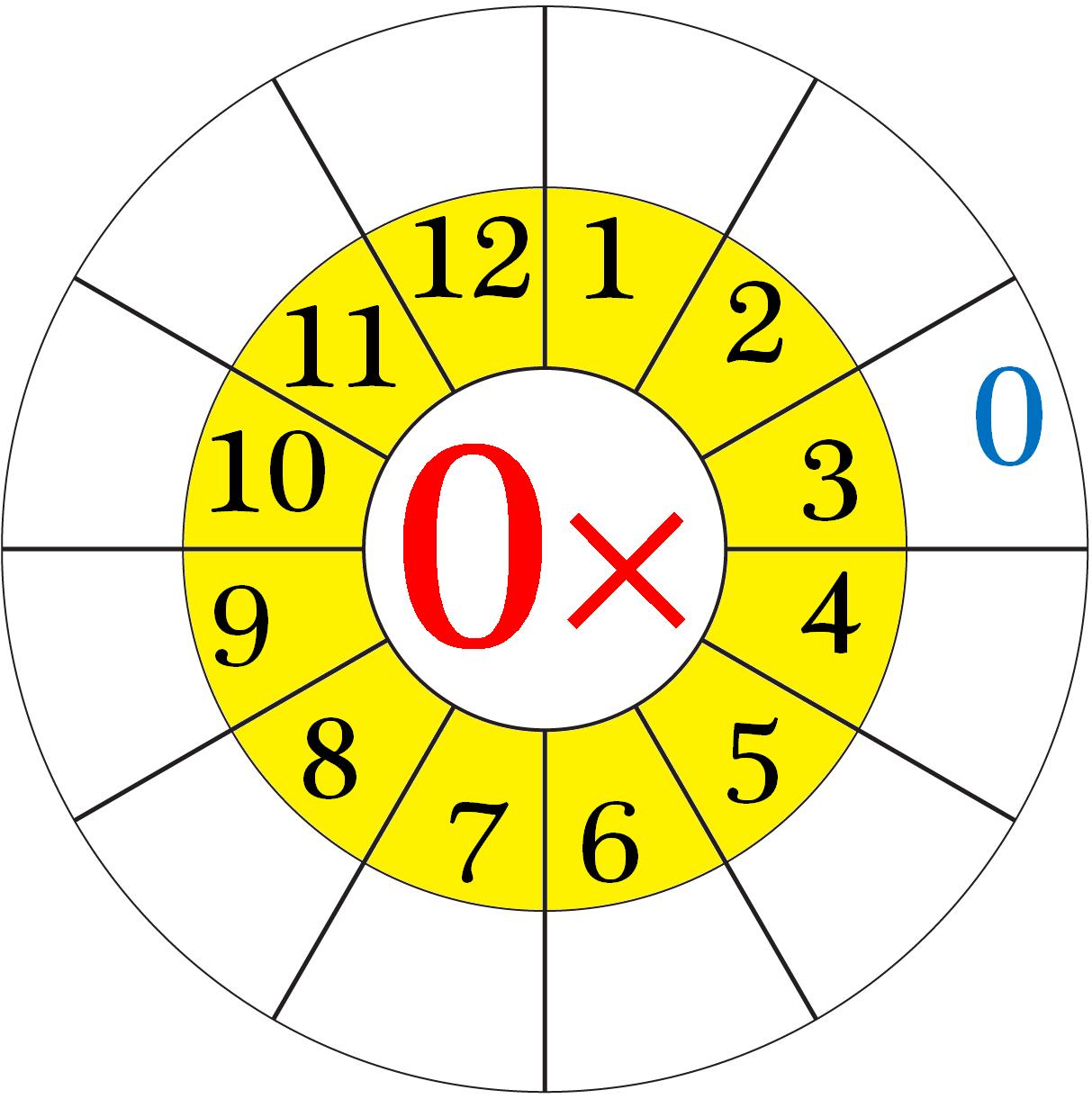 Worksheet on Multiplication Table of 0