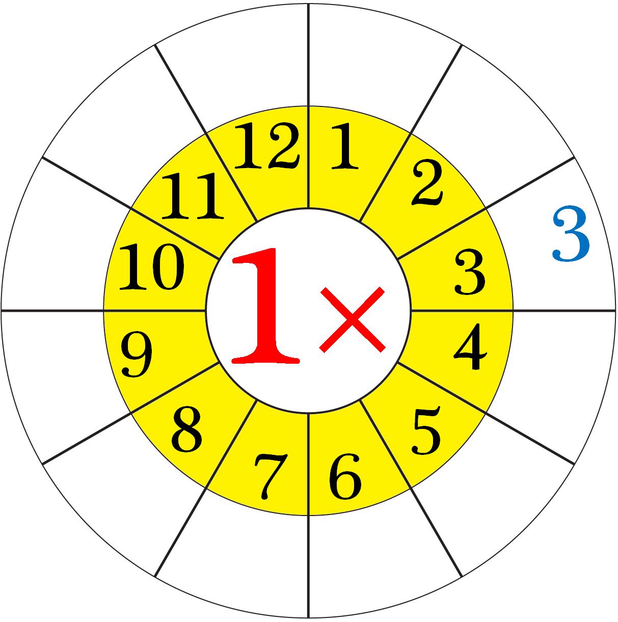 Worksheet on Multiplication Table of 1