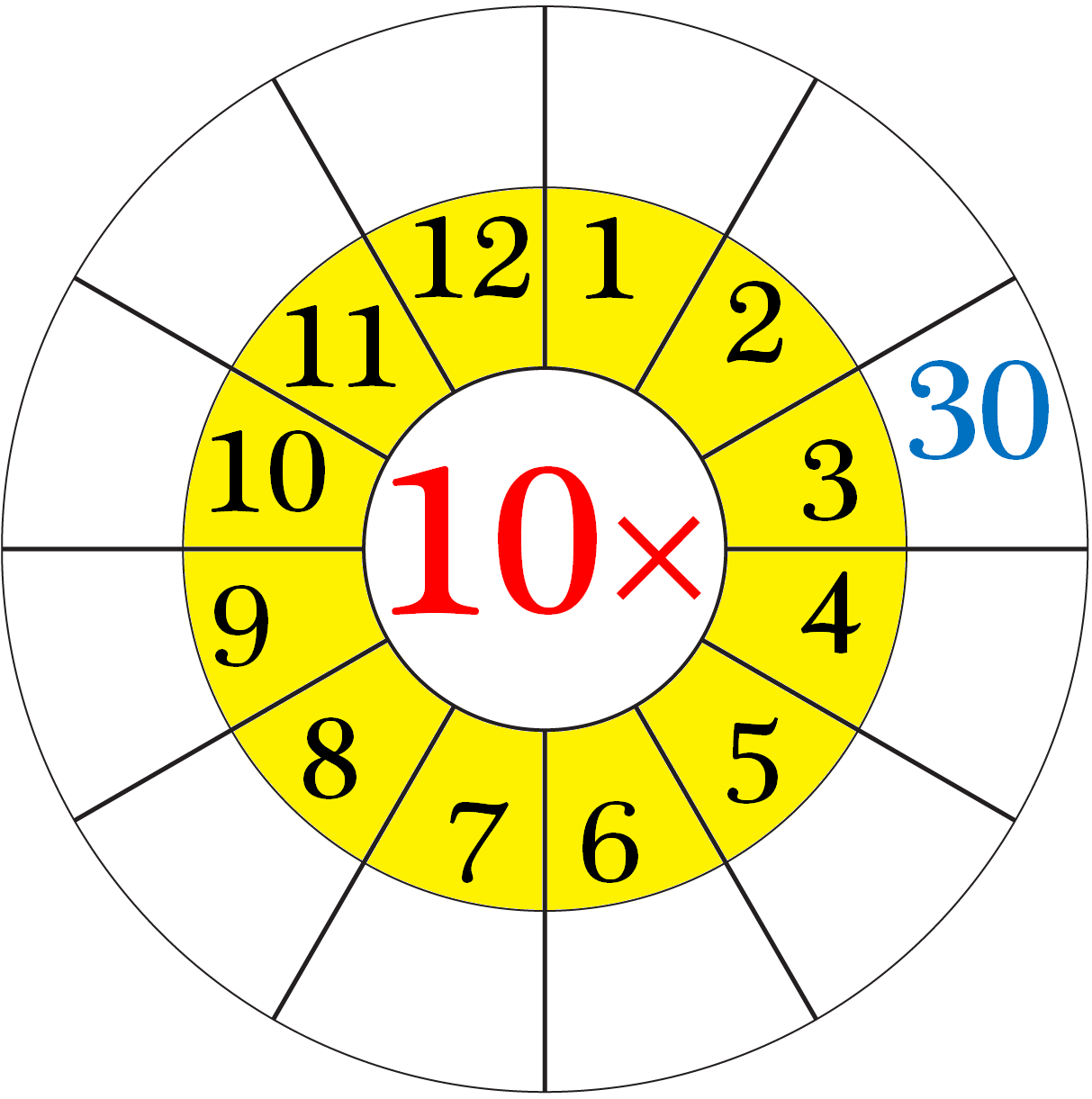 Worksheet on Multiplication Table of 10