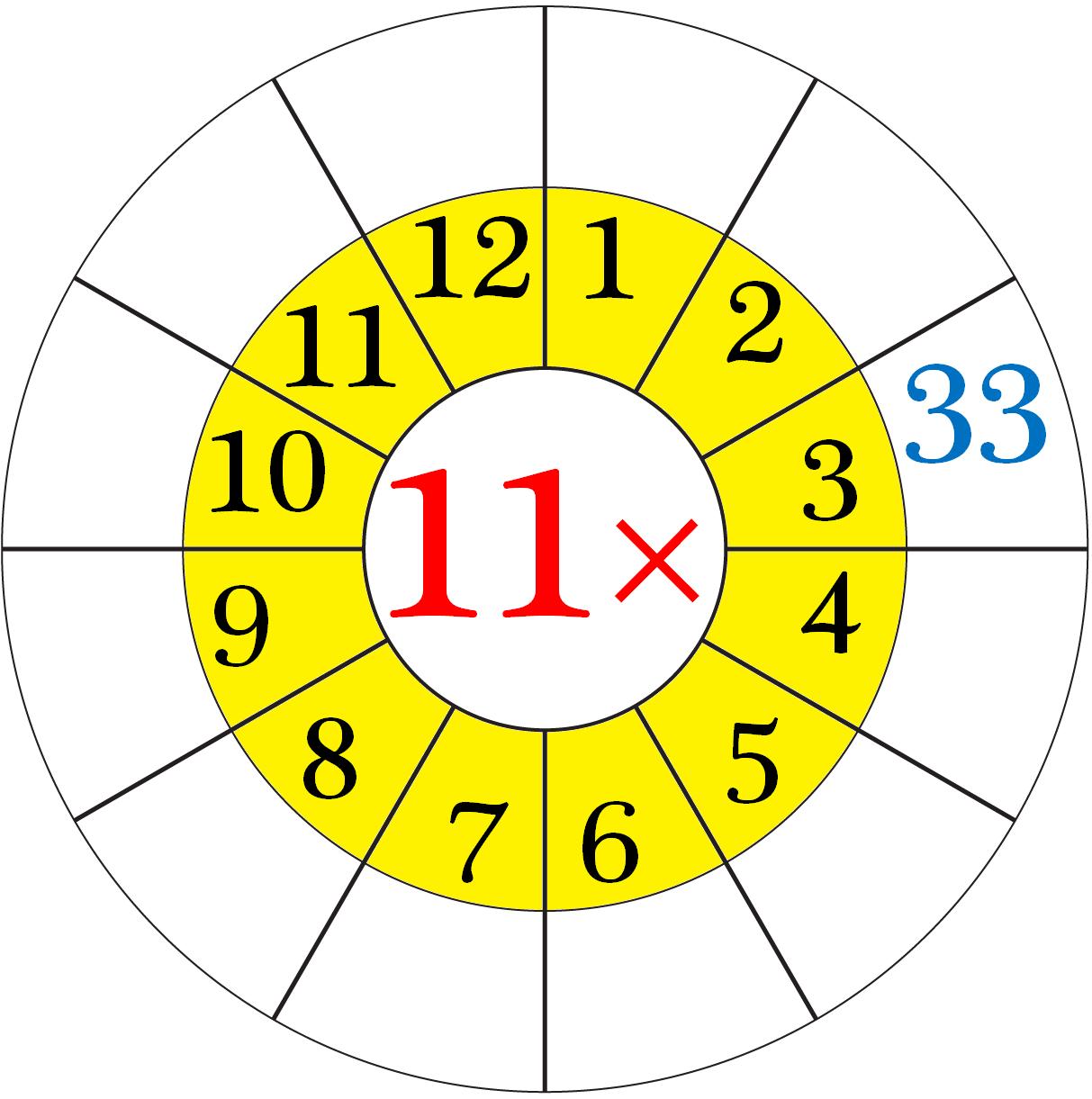 Worksheet on Multiplication Table of 11