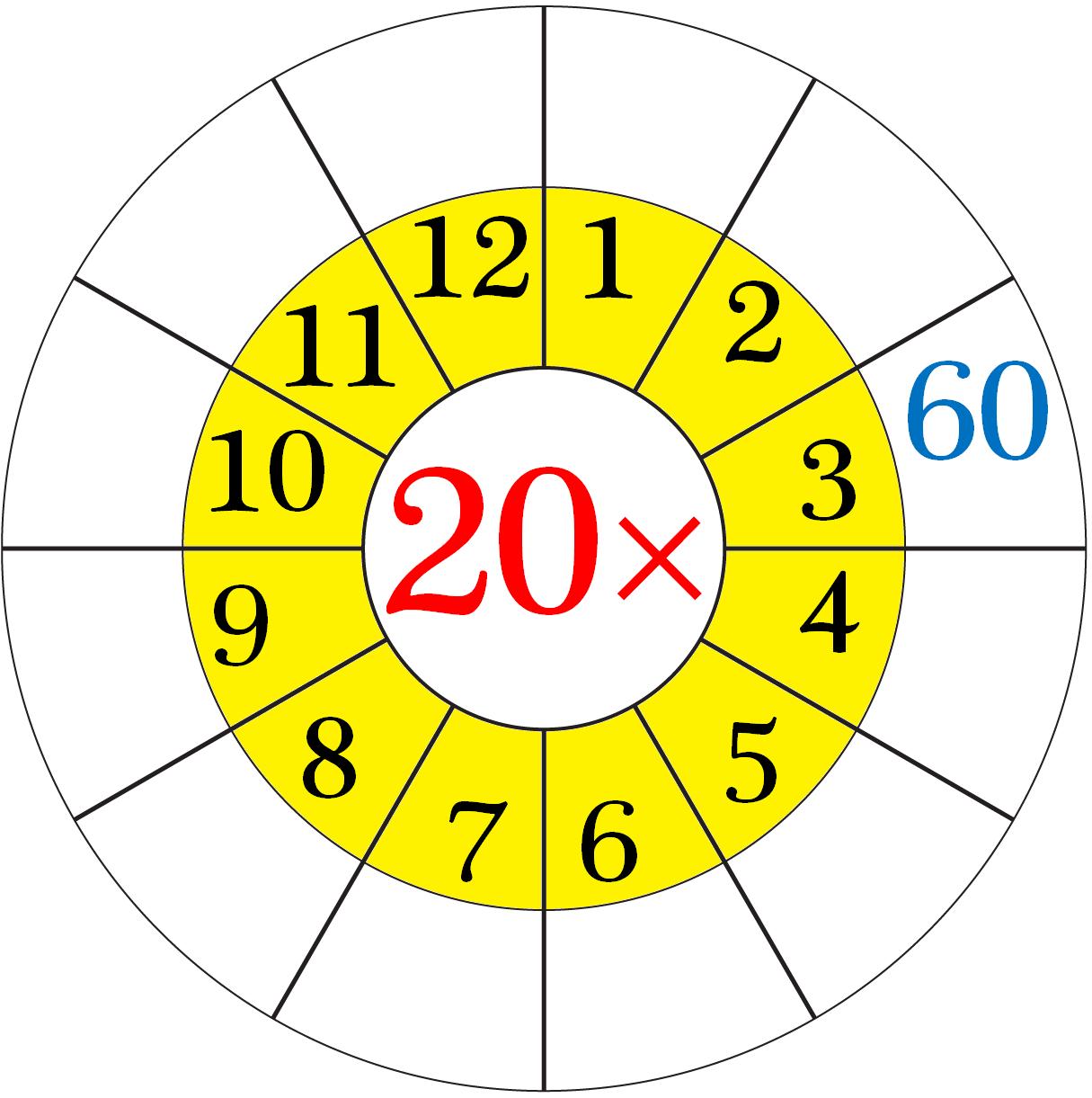 Worksheet on Multiplication Table of 20
