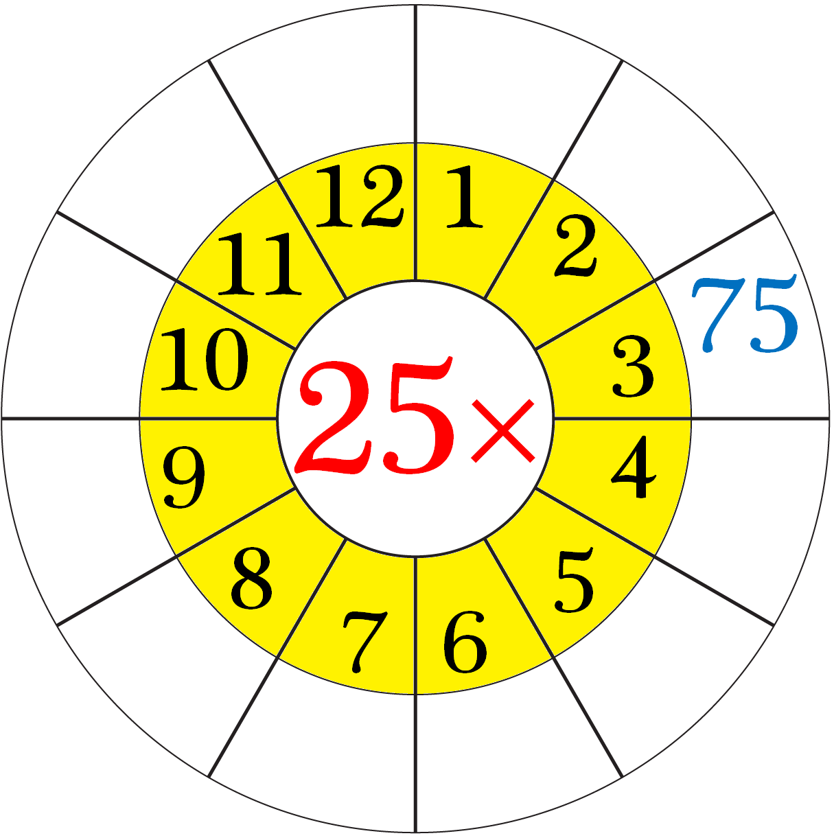 Worksheet on Multiplication Table of 25