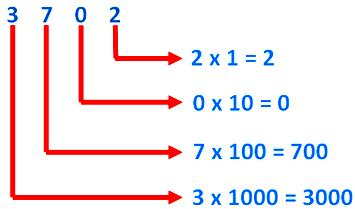 Place Value of the Digits 3702