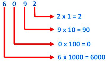 Place Value of the Digit 0