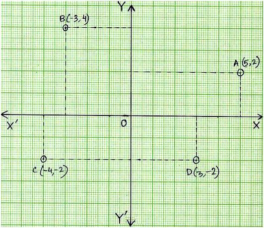 Example to Find the Coordinates of a Point